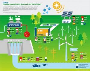 соларни панели разпространение по света