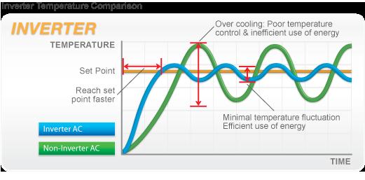 климатици цени, разликата в цените